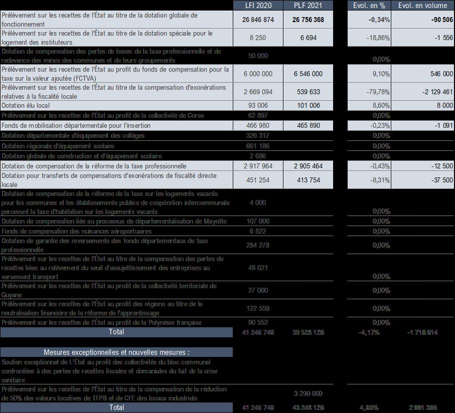 Détail des prélèvements sur recettes de l'Etat au profit des collectivités locales (en K€)